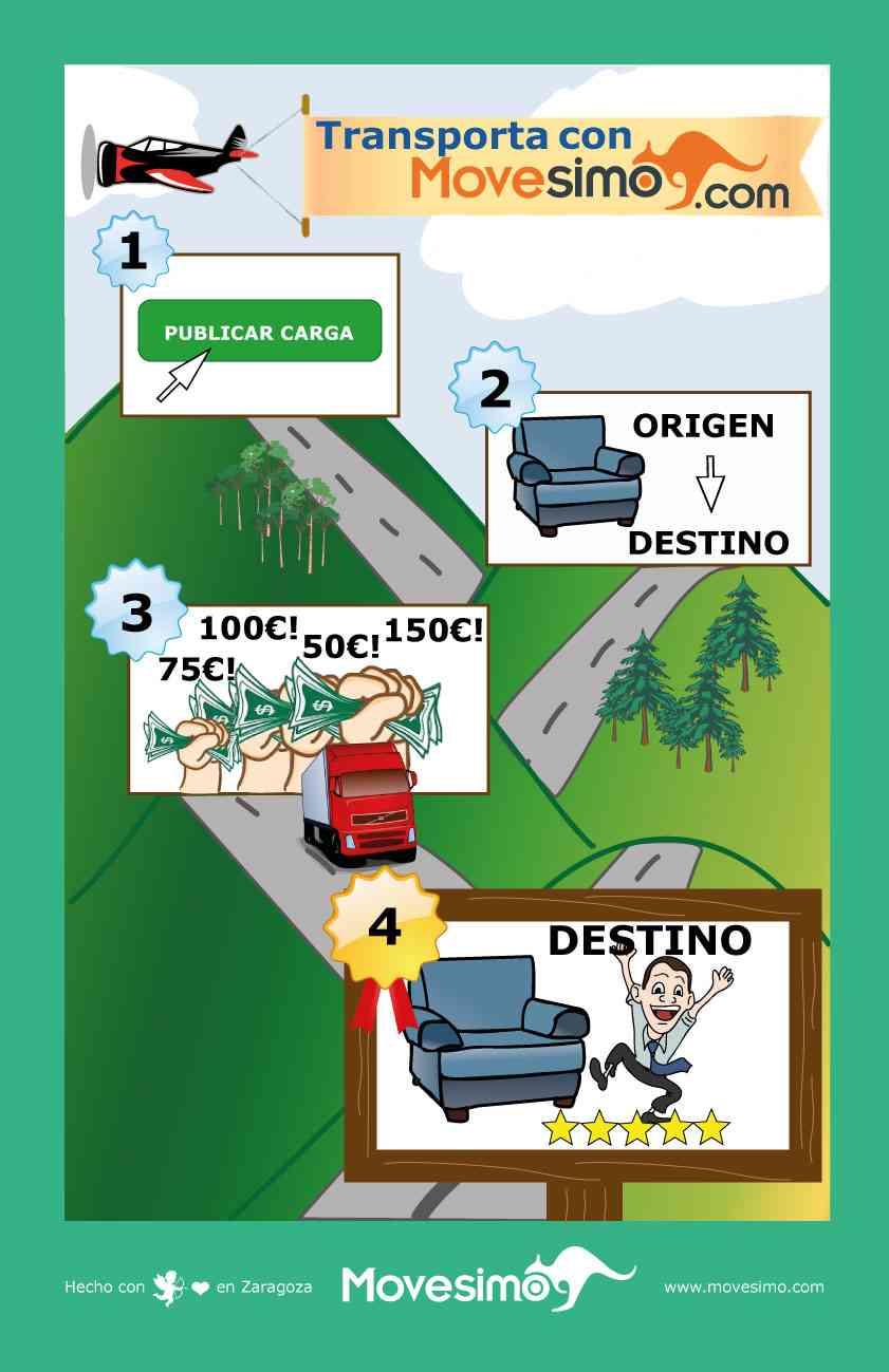 Infografia-la-web-de-subastas-del-transporte-movesimo