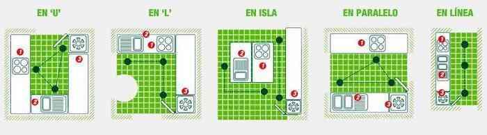 distribucion_cocinas