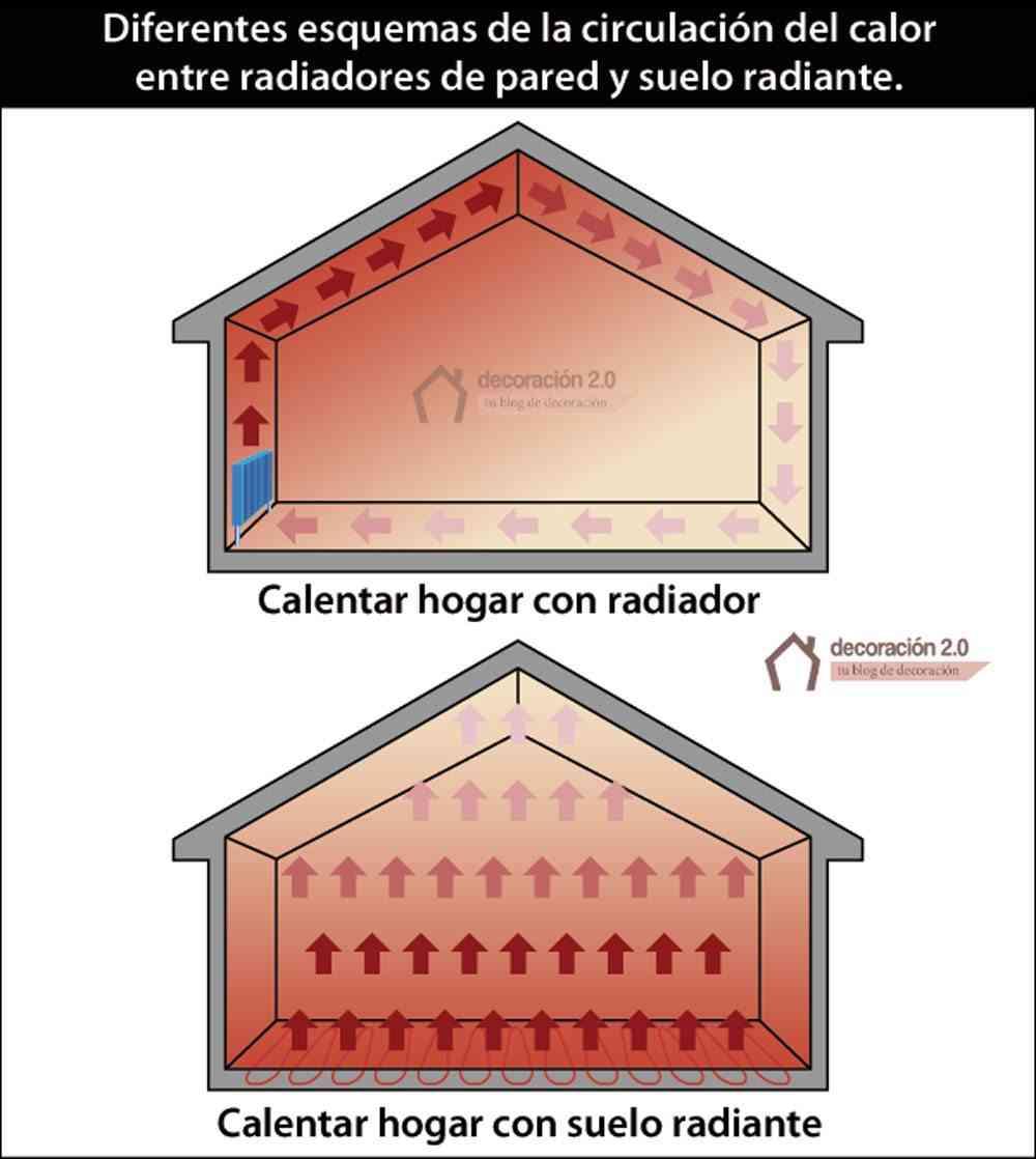Esquemas de distribución de calor de radiadores y suelo radiante