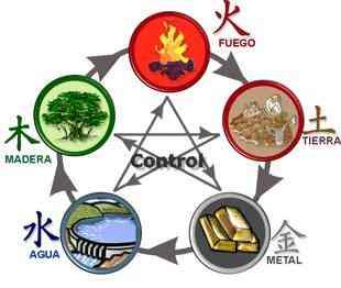 fengshui-cinco-elementos-basicos