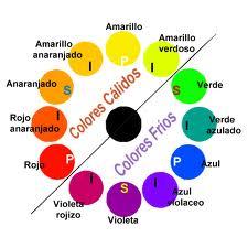 Aprender a combinar el color (1): la rueda de los colores 1