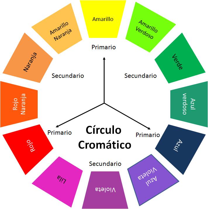 círculo cromático para decorar paredes