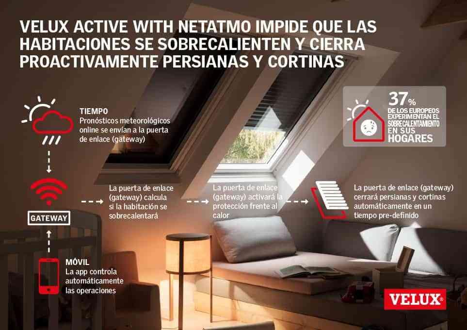 Velux presenta sus ventanas inteligentes 2